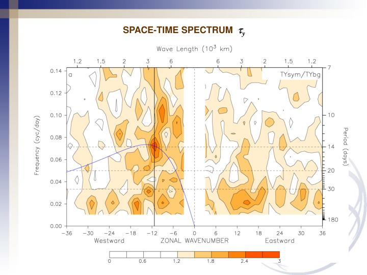 SPACE-TIME SPECTRUM
