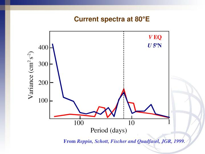 Current spectra at 80