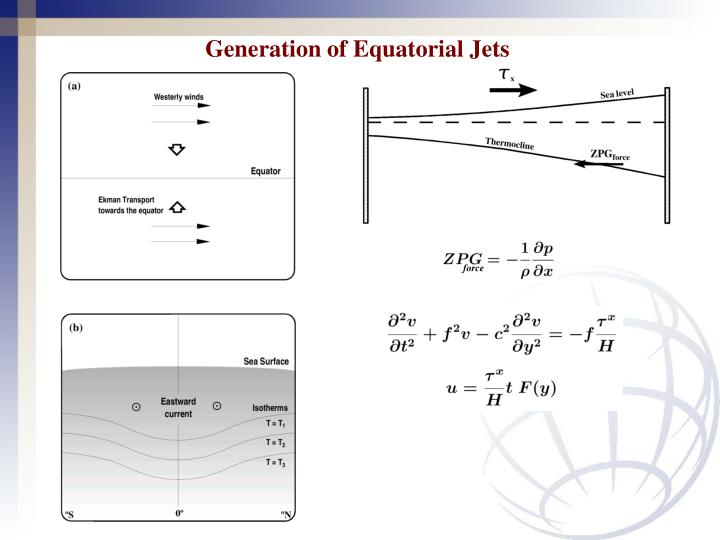 Generation of Equatorial Jets