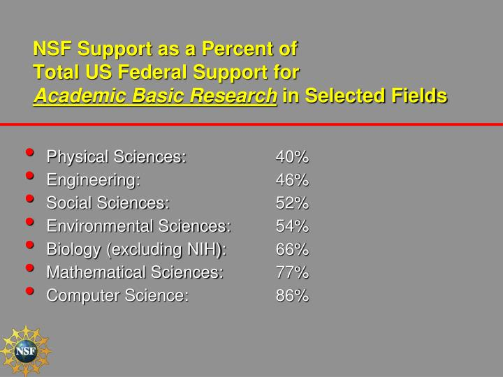 NSF Support as a Percent of