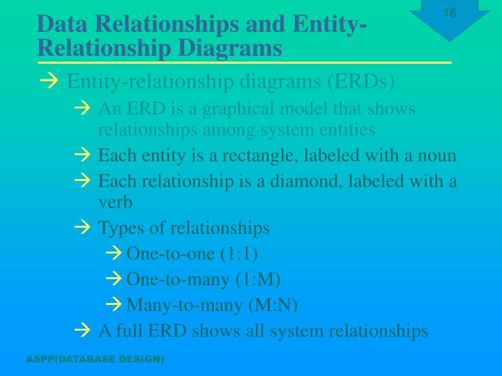 Entity-relationship diagrams (ERDs)