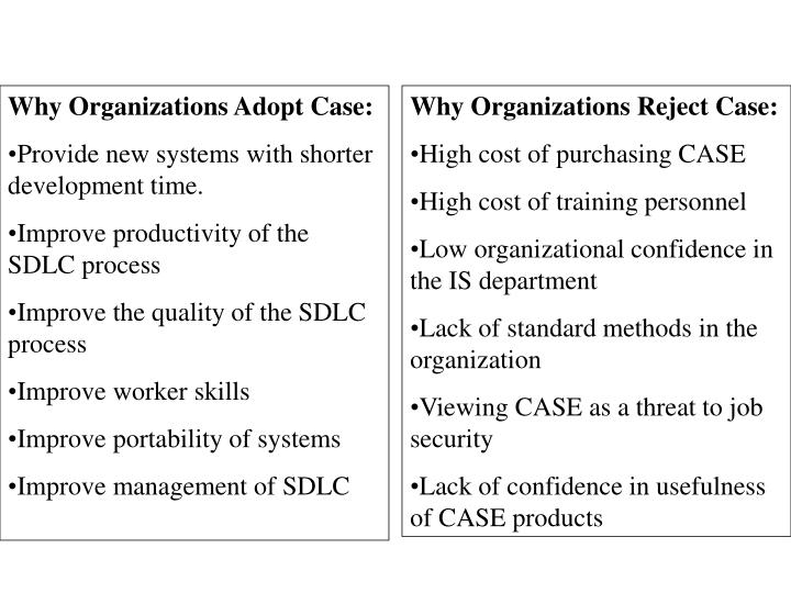 Why Organizations Adopt Case: