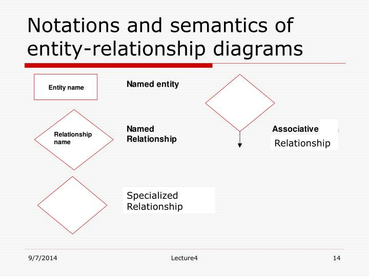 Notations and semantics of entity-relationship diagrams