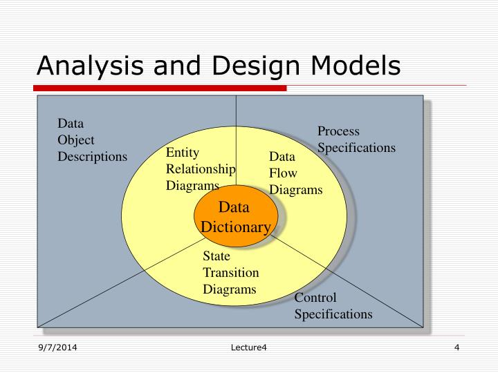 Analysis and Design Models