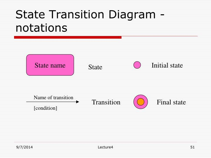 State Transition Diagram - notations