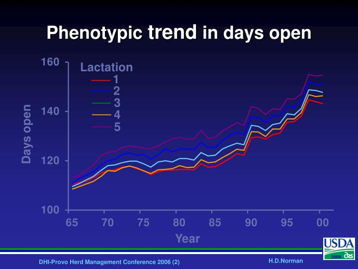 Phenotypic trend in days open