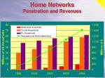 home networks penetration and revenues