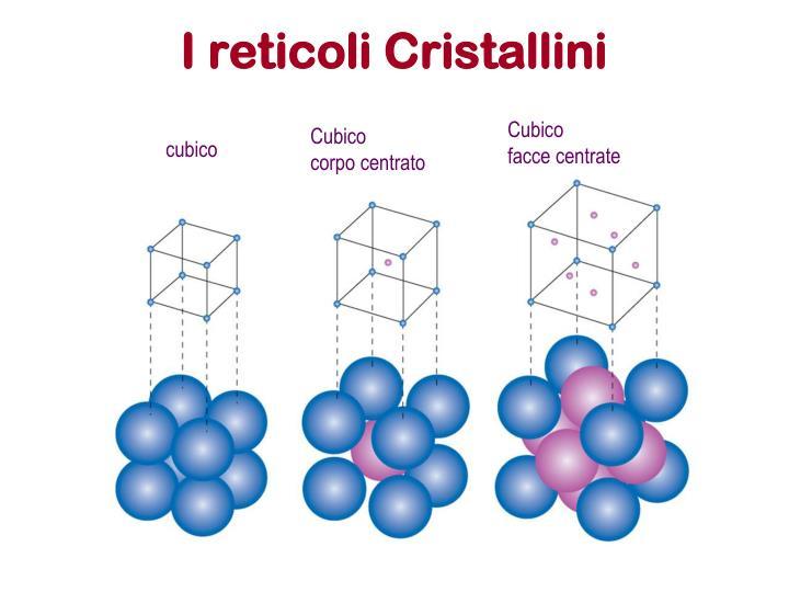 I reticoli Cristallini