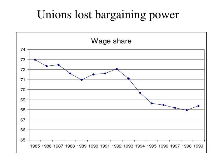 Unions lost bargaining power