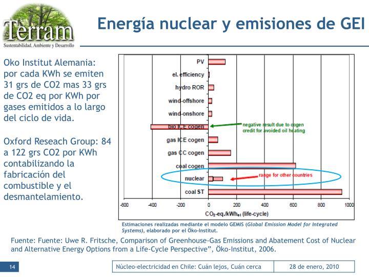 Energía nuclear y emisiones de GEI