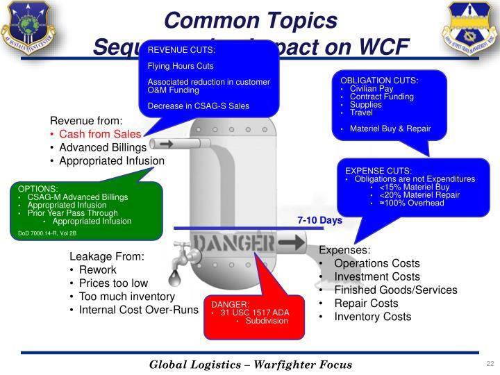 Common Topics