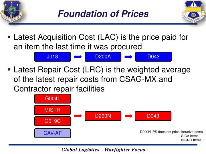 Foundation of Prices