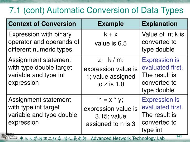 7.1 (cont) Automatic Conversion of Data Types