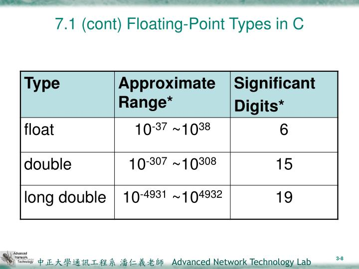 7.1 (cont) Floating-Point Types in C
