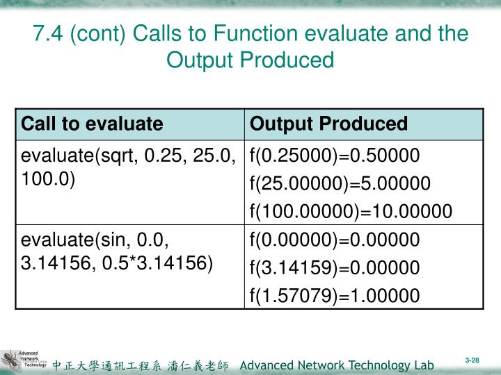 7.4 (cont) Calls to Function evaluate and the Output Produced