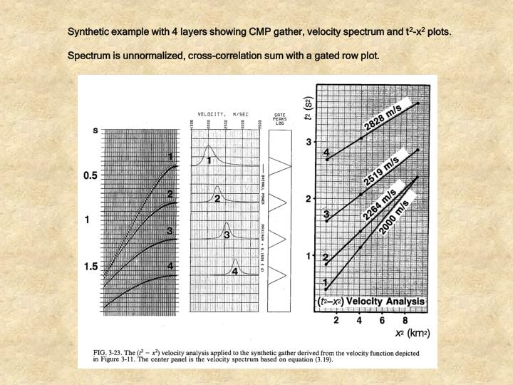 Synthetic example with 4 layers showing CMP gather, velocity spectrum and t
