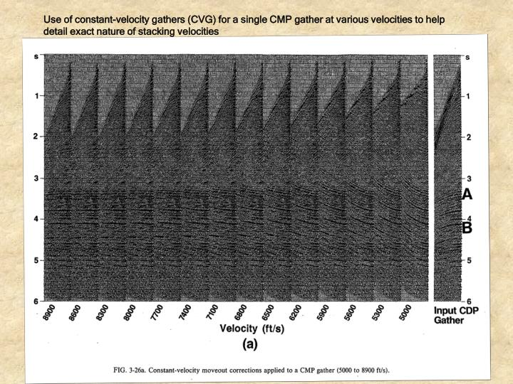 Use of constant-velocity gathers (CVG) for a single CMP gather at various velocities to help detail exact nature of stacking velocities