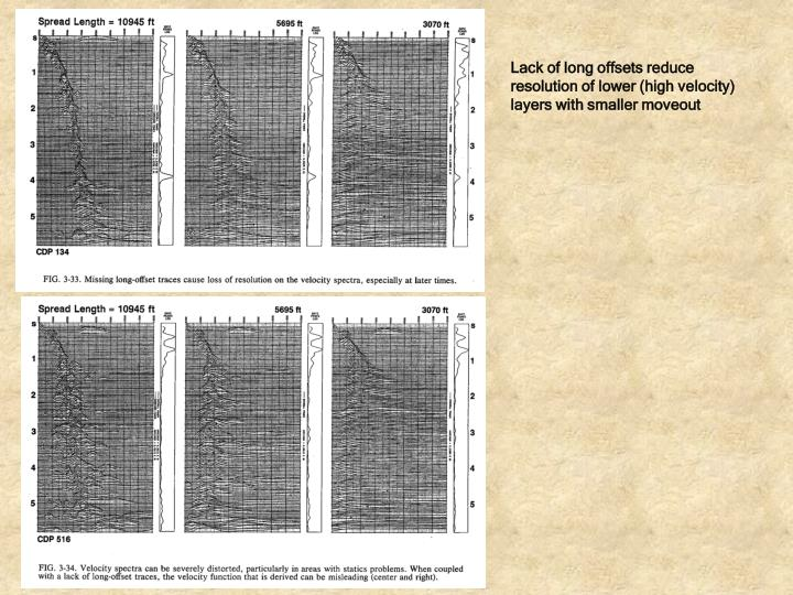 Lack of long offsets reduce resolution of lower (high velocity) layers with smaller moveout