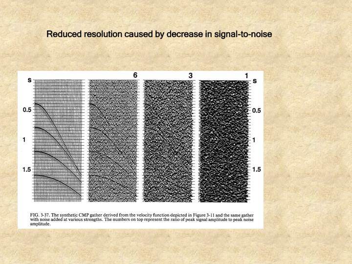 Reduced resolution caused by decrease in signal-to-noise