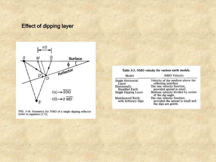Effect of dipping layer
