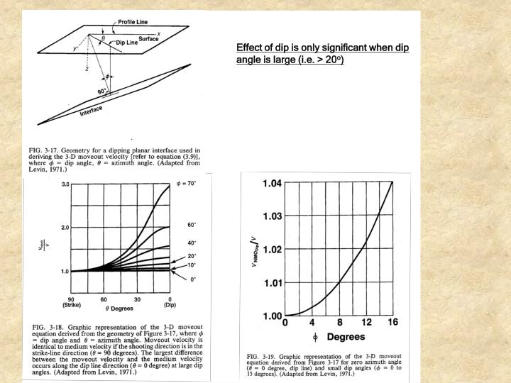 Effect of dip is only significant when dip angle is large (i.e. > 20
