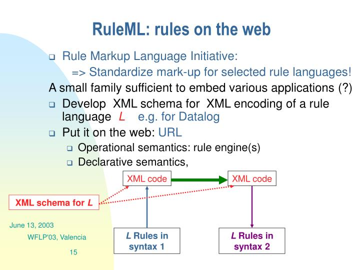 RuleML: rules on the web