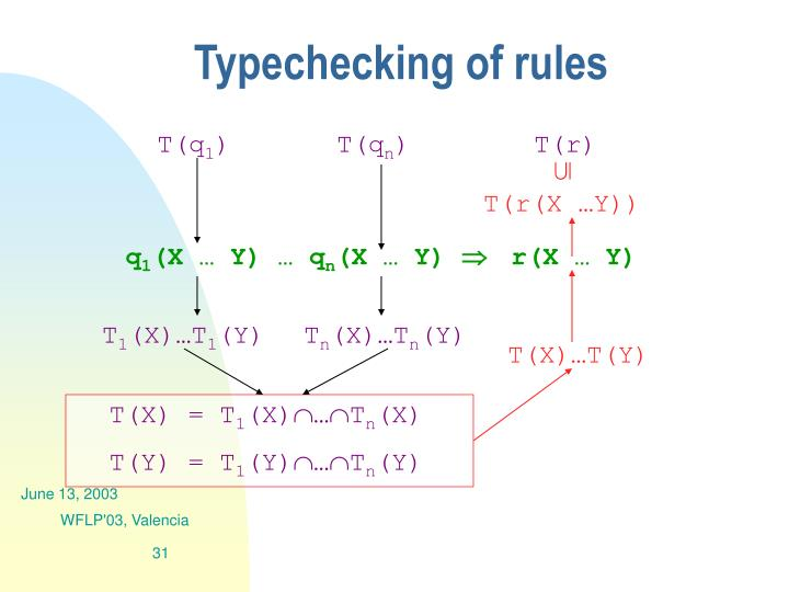 Typechecking of rules