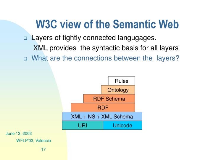 W3C view of the Semantic Web