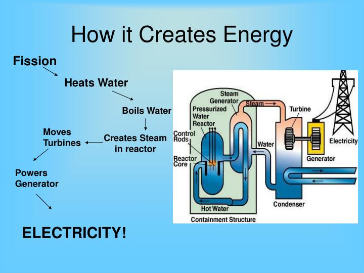 How Does Nuclear Energy Work | Electrical A2Z