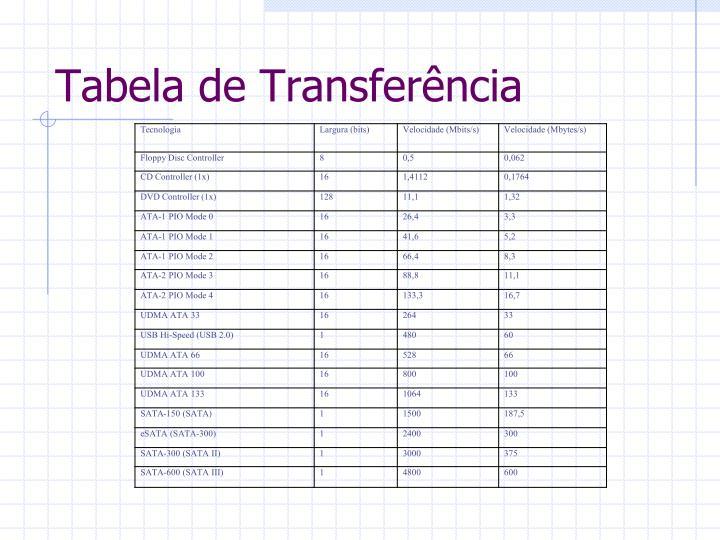 Tabela de Transferência