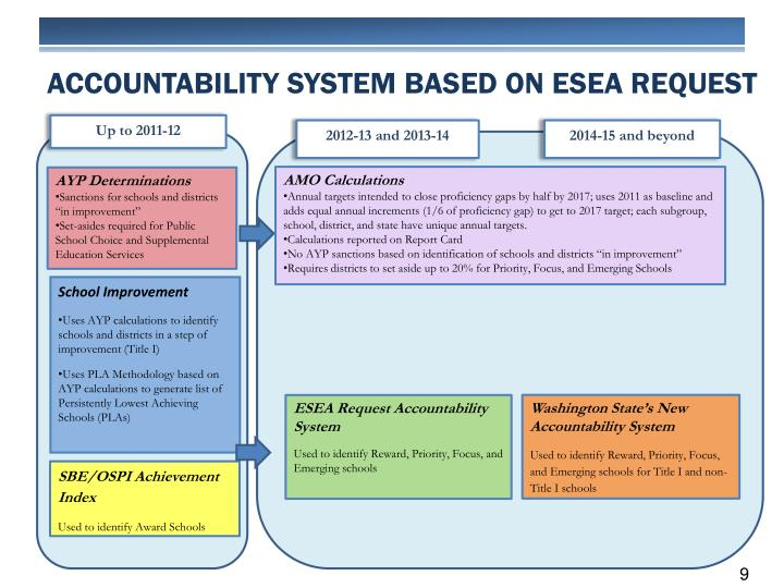 Accountability System Based on ESEA REQUEST