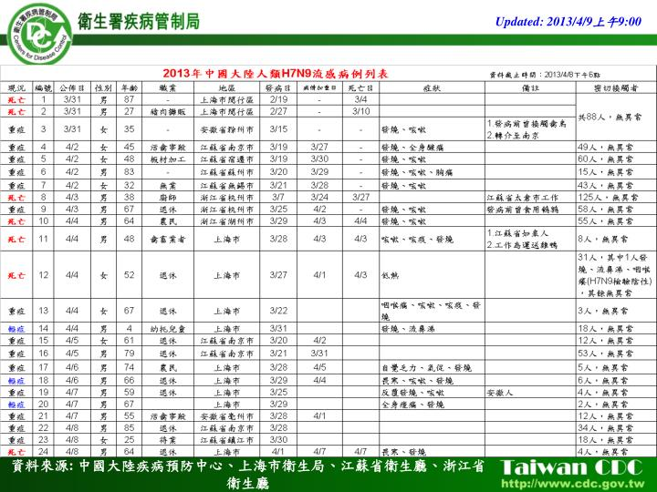 Updated: 2013/4/9