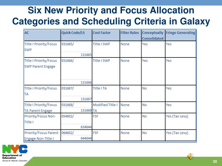 Six New Priority and Focus Allocation Categories and Scheduling Criteria in Galaxy
