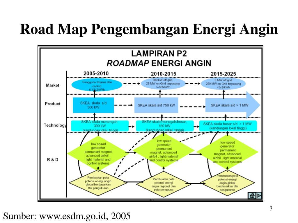 Ppt Perkembangan Turbin Angin Powerpoint Presentation