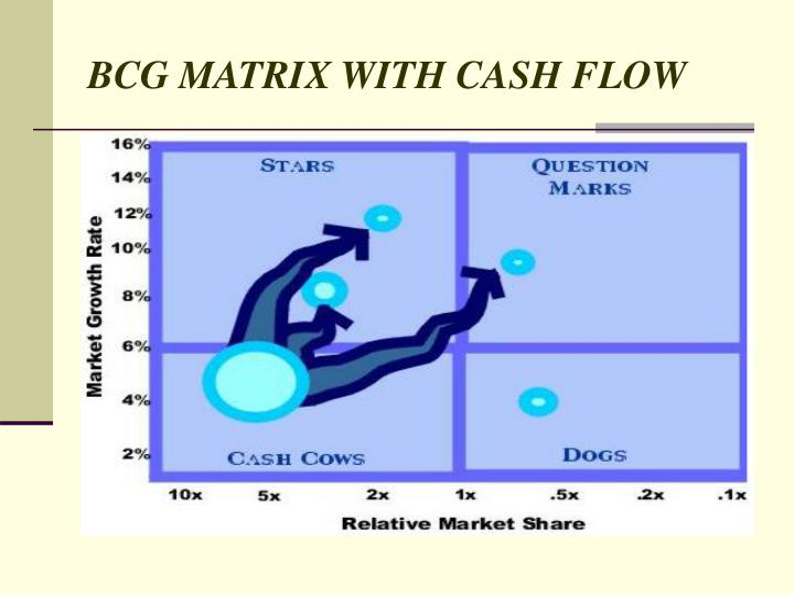 mattel bcg matrix Bcg matrix is a corporate planning tool it was developed by the boston consulting group the business tool helps companies determine the best performing product lines or businesses so that they.