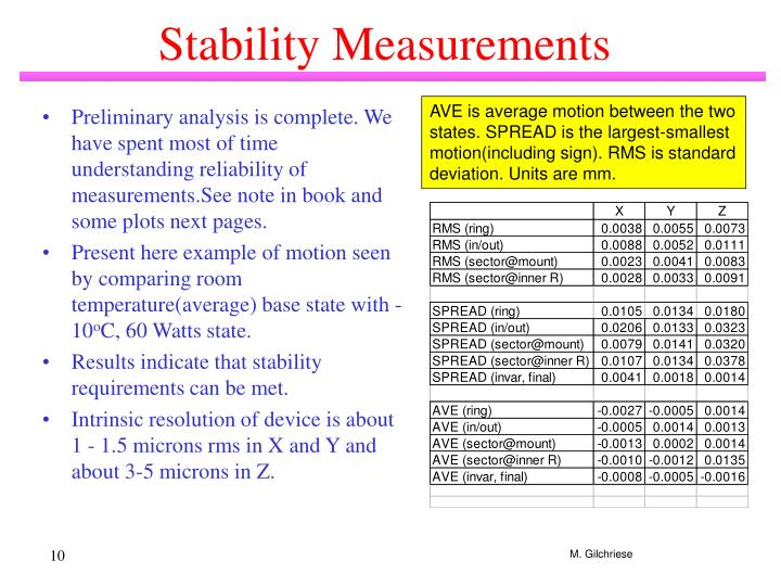 Stability Measurements