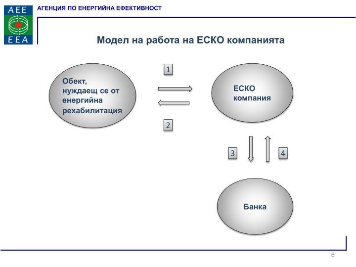 Модел на работа на ЕСКО компанията