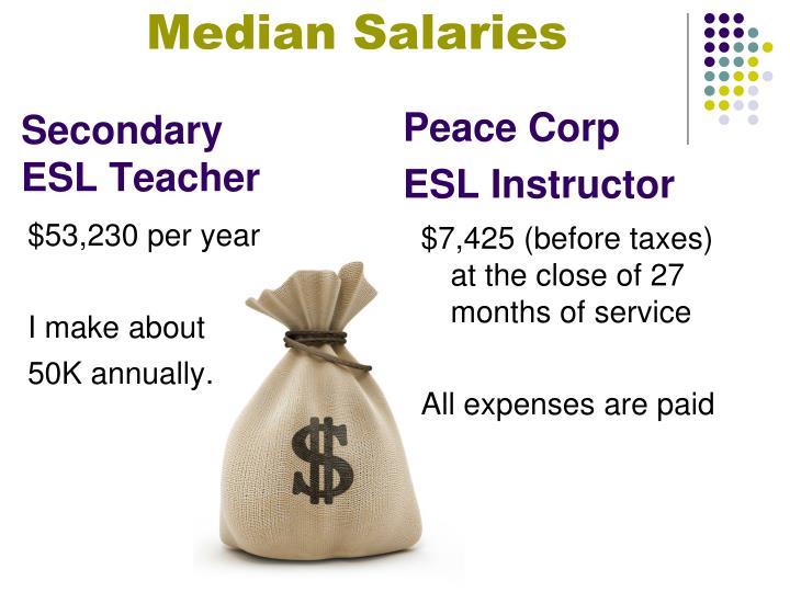 Median Salaries