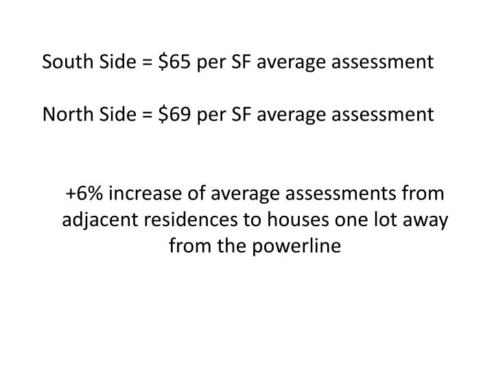 South Side = $65 per SF average assessment