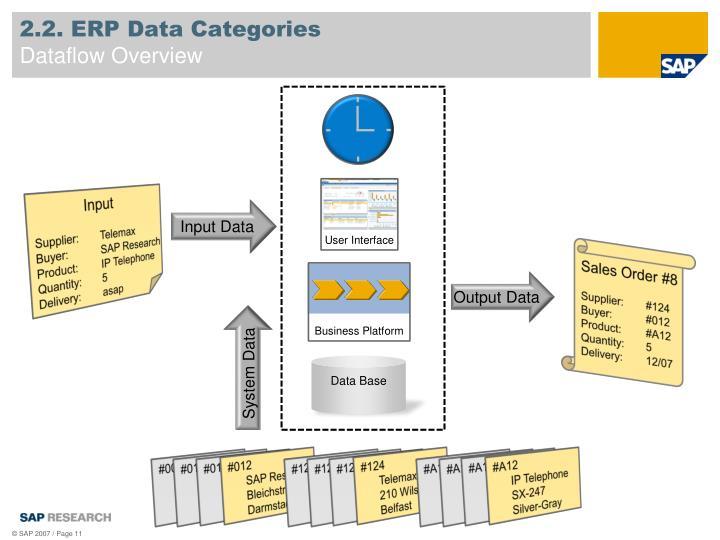 2.2. ERP Data Categories