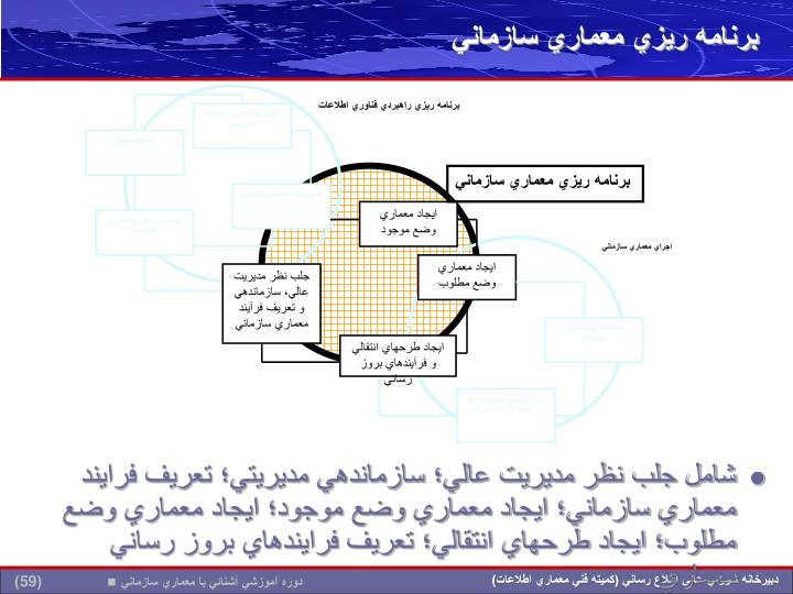 برنامه ريزي معماري سازماني
