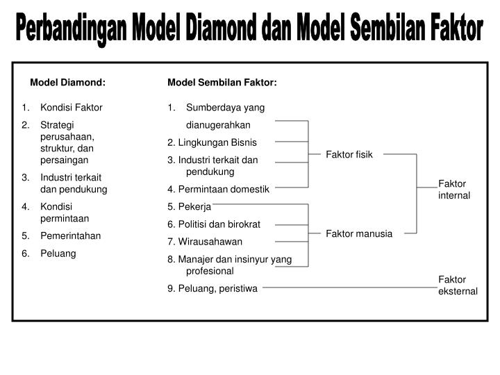 Perbandingan Model Diamond dan Model Sembilan Faktor
