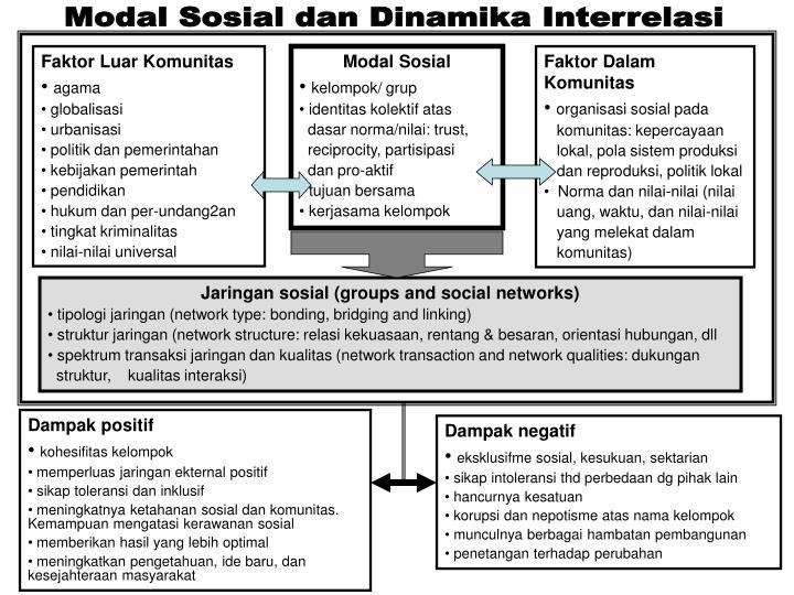 Modal Sosial dan Dinamika Interrelasi