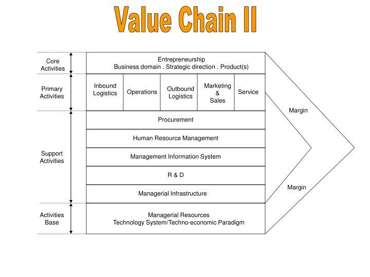 Value Chain II