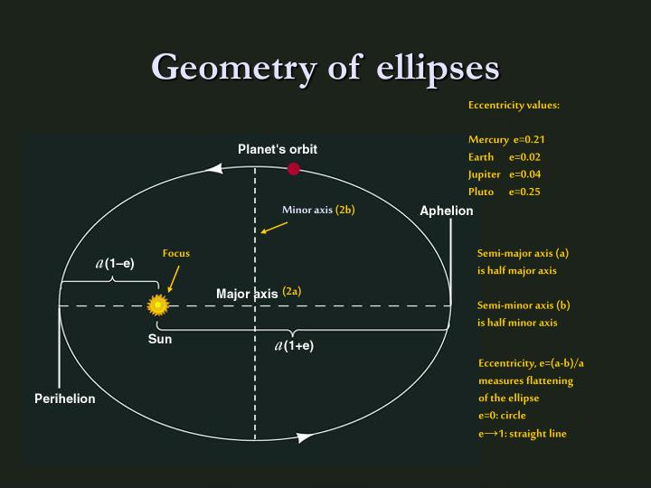 Geometry of ellipses