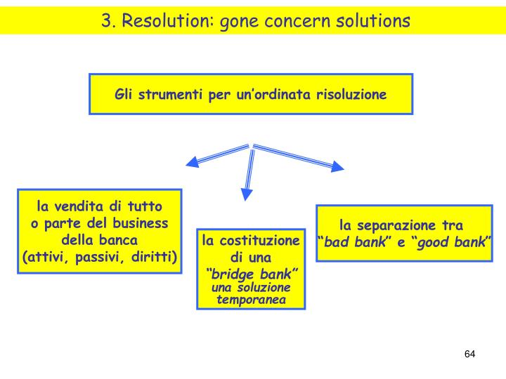 3. Resolution: gone concern solutions