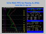 12 hr ruc pfc for peoria il pia valid 00z 21 apr 04