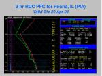 9 hr ruc pfc for peoria il pia valid 21z 20 apr 04
