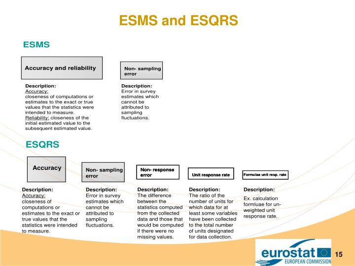 ESMS and ESQRS