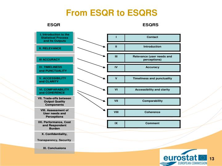 From ESQR to ESQRS
